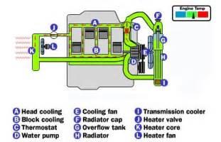engine cooling system freeautomechanic