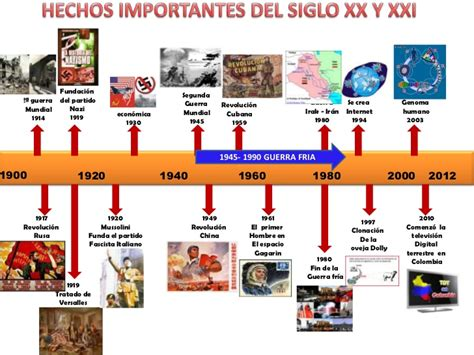 siglo 20 los sucesos mas destacados e importantes siglo xx y xxi