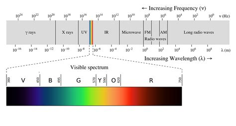 color spectrum energy levels original file 2 000 215 1 070 pixels file size 135 kb mime type image png