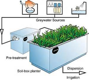 Recycled Bathtubs Grey Water Treatment Filtration Blue Living Ideas