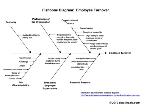 Fishbone Diagram Template Fishbone Diagram Exle And Template Hr Rules Pinterest Fishbone Rca Template
