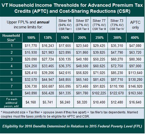 2016 nys tax tables eligibility thresholds 2016 help center vermont