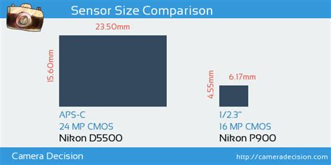 nikon d5500 vs nikon p900 detailed comparison