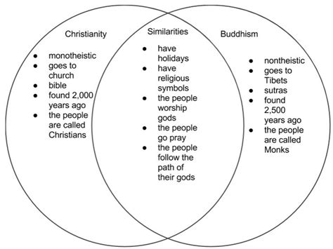 gods diagram 46 best images about religions on the golden