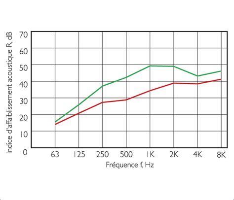 coefficient k vitrage double chassis double vitrage isolation acoustique phonique