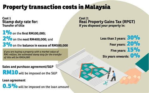 cost of buying a house in malaysia know the transaction costs and taxes when buying property