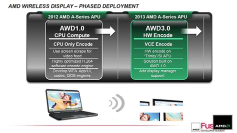 Amd wireless display скачать