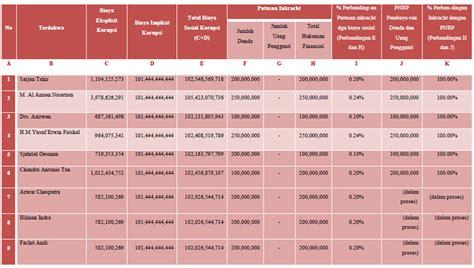 Pidana Kehutanan 1 menerapkan biaya sosial korupsi sebagai hukuman finansial dalam kasus korupsi kehutanan