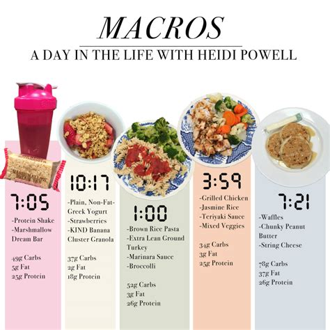 carbohydrates 2200 calorie diet with macros a day in the heidi powell