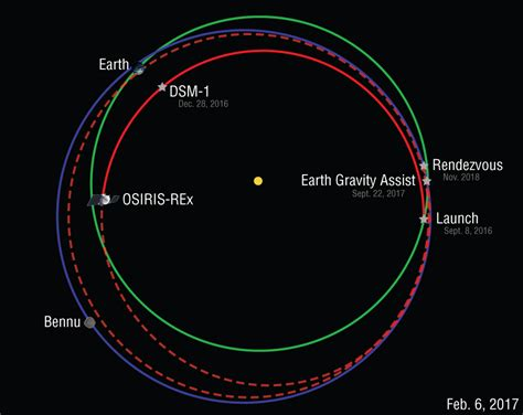 orbit diagram human travel in space is not possible 12 april 2018
