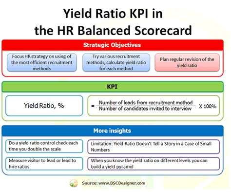 what yield ratio kpi actually shows to hr
