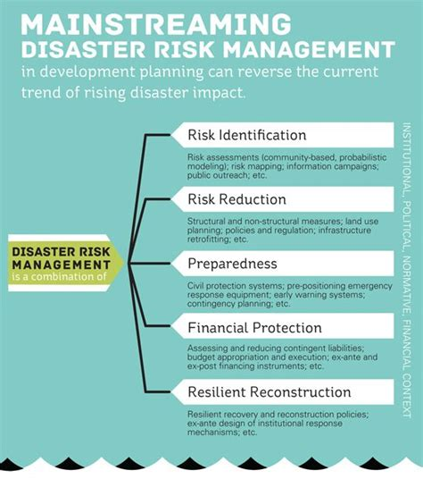 Mba Risk Management Uk by Best 25 Risk Management Ideas On Process