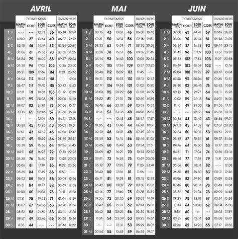 Calendrier Maree Calendrier Mar 233 E Ile D Yeu 2016 Coefficients Et Horaires
