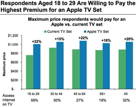 smart dollars survey consumers want apple smart tv and will pay a premium to