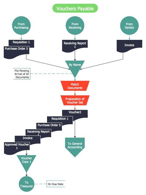 accounting department flowchart 9 best finance and accounting accounting flowcharts