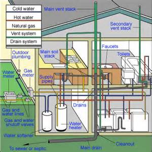 house plumbing system home plumbing systems hometips
