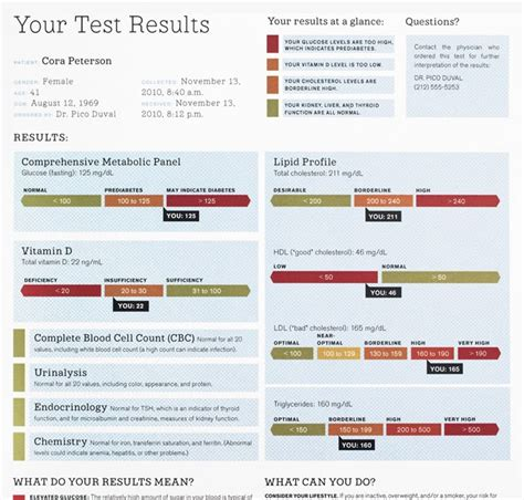 Mba 20 Blood Test by 27 A Simple Blood Test