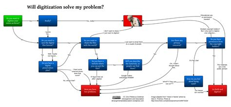 digitization workflow will digitization solve my problem a helpful flow chart