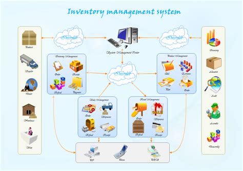 inventory management system template inventory management system exles