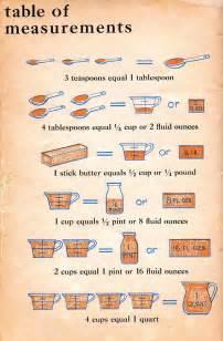 Kitchen Measuring Converter Bethsoil Kitchen Measurement Table