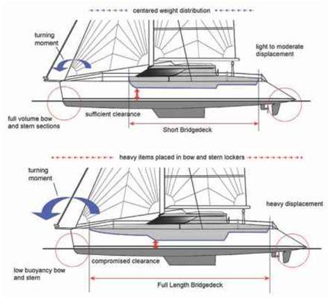 catamaran fishing boat plans design dynamics catamarans guide boat plans