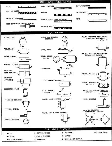 aviation sectional chart legend vfr sectional legend vfr sectional chart symbols faa