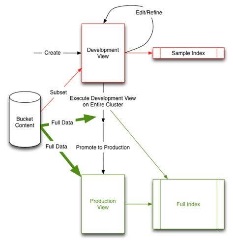 types of workflow production views couchbase server 3 0 3 1