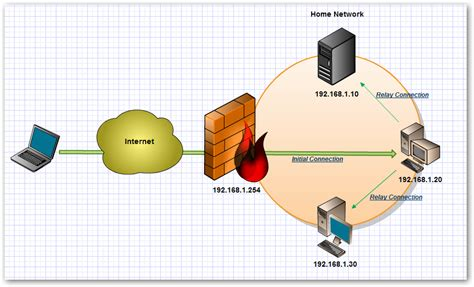 design your own home network create your own virtual private network for ssh with putty