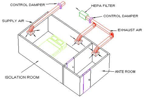 negative airflow room isolation room negative pressure airflow building a vet practice isolation