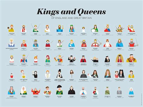 timeline of british kings and queens kings and queens of britain and england fine wall art