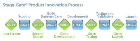 Invent It Lufthansa Intrapreneurs Program Innovation Excellence Stage Gate Model Template