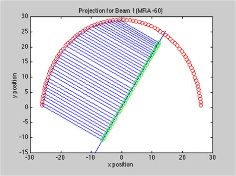 beam pattern of line array ee381k guest lecture