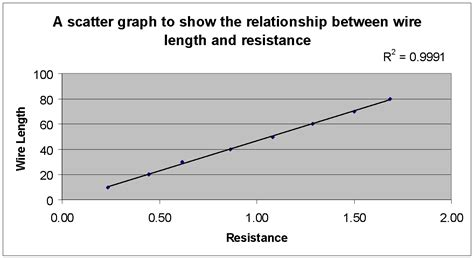 do resistors affect erage do resistors affect erage 28 images a graph of temperature of sle a against time lab e2 b