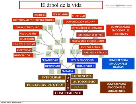 imagenes de la vida trae emociones 2012 12 13 inteligencia emocional emociones