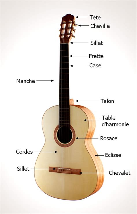 sch 233 ma d une guitare