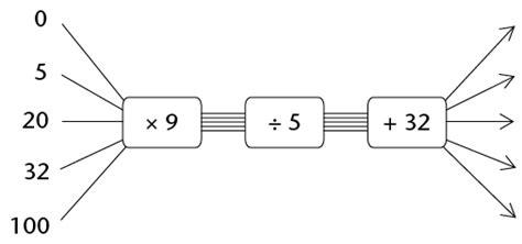 html input pattern digits gr7 mathematics