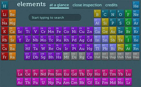 Html Table Elements Two Periodic Tables Html5 Of Chemical Elements And Of