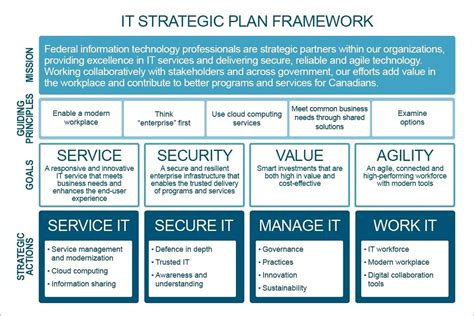 It Strategic Plan Template