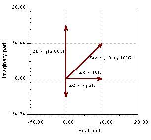 impedance of phasor impedance diagram diarra