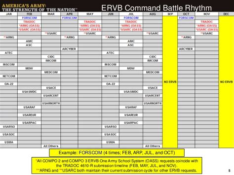 army battle roster template 20150324 ervb sso how to brief
