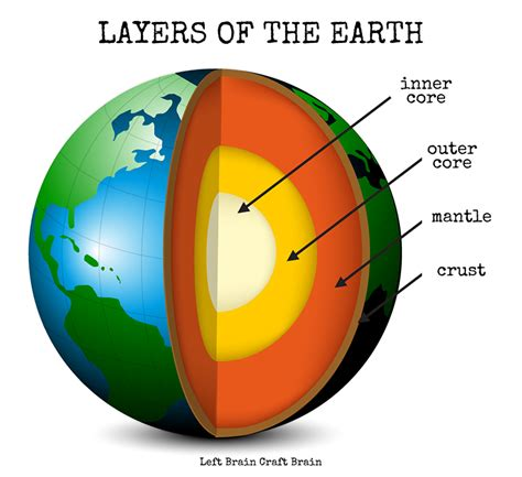 Interior Layers Of The Earth by Layers Of The Earth Pudding Cups Left Brain Craft Brain