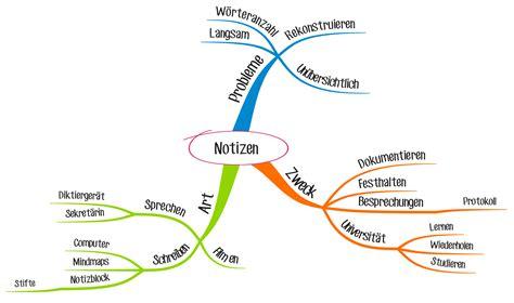 Friseur Auf Englisch Wie Sie Ein Mind Map Erstellen Schritt F 252 R Schritt