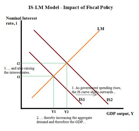 commercial model rates topical economics is lm model