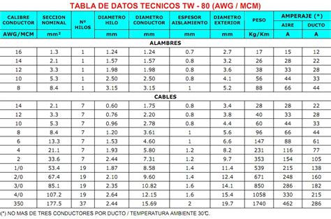 tabla de cables awg tabla de cables awg cable calibre 14 awg eraje cables