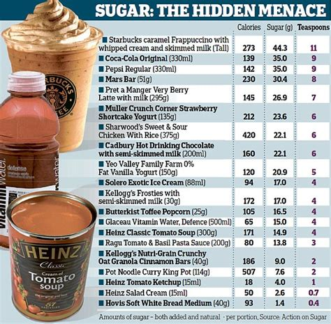 What Sugars Do I Avoid On A Sugar Detox by No Sugar For A Month My Findings Sundip Meghani