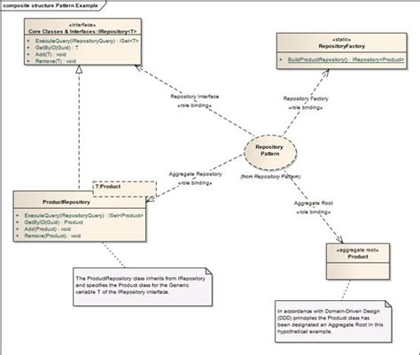 repository pattern logging the formal goodness of agile software architecture part