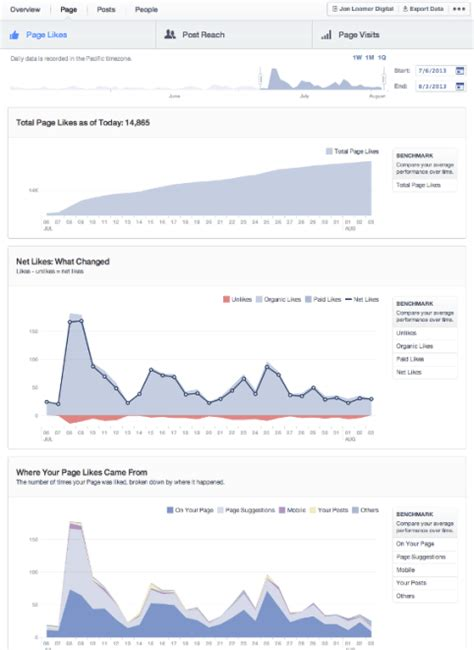 fb insight social media analytics for dummies a tutorial