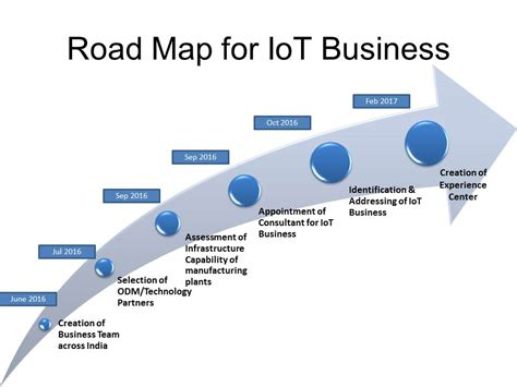 road map business iti limited of things