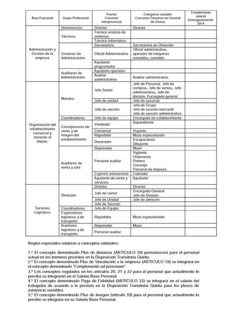 convenio colectivo estatal industria madera tablas 2016 convenio colectivo estatal del comercio minorista de
