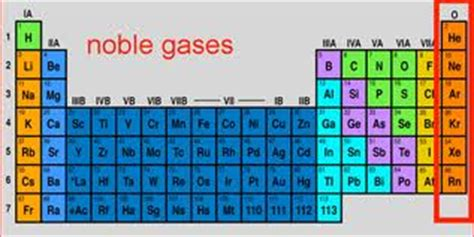 other elements in the same family type of element